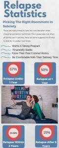 relapse statistics
